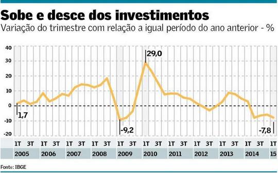 Investimentos 2005-2015