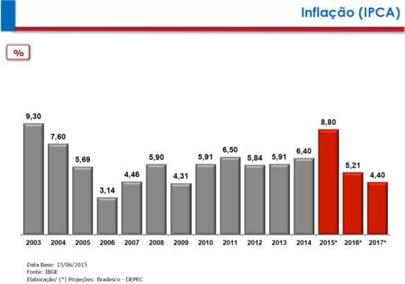 IPCA 2003-2017