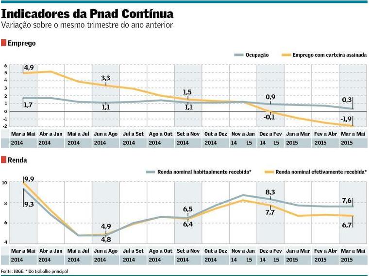 PNAD Contínua - Emprego e Renda