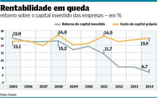 Rentabilidade em Queda 2005-2014
