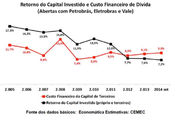 Retorno do Capital Investido X Custo Financeiro da Dívida