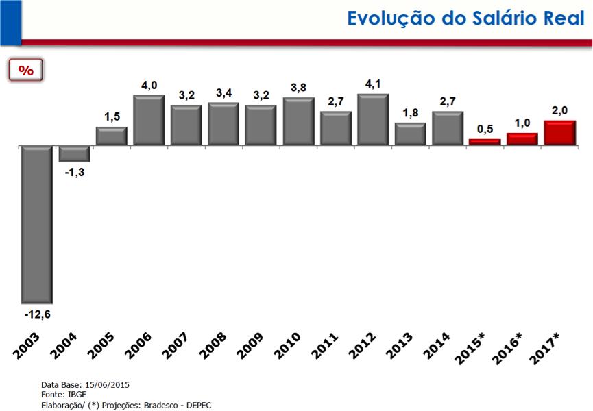 Salário Real 2003-2017