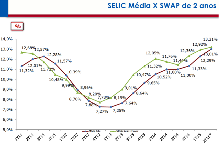 Selic Média X Swap de 2 anos 2011-2015
