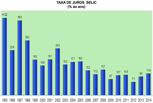 Taxa de Juros Selic % ao ano