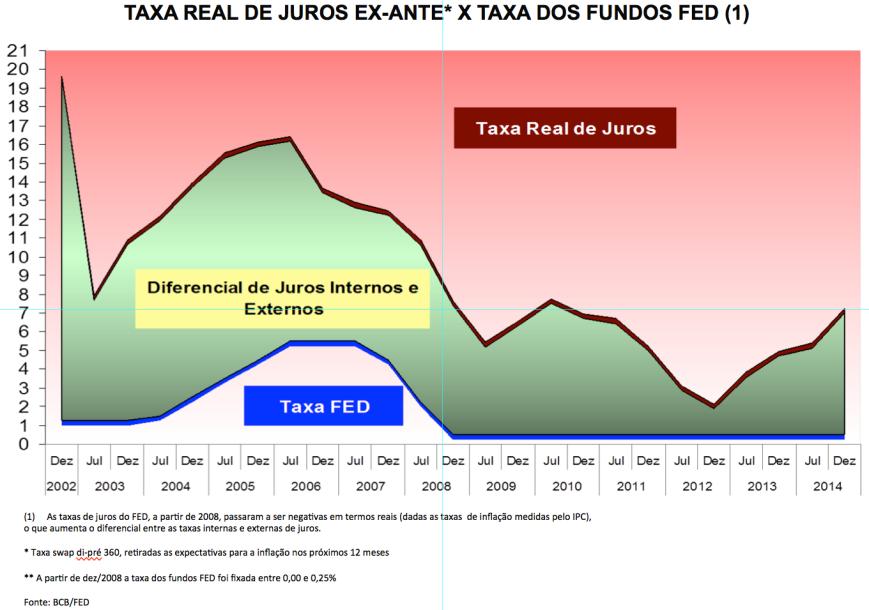 Taxa Real de Juros Ex-ante e Taxa Fed 2002-2014