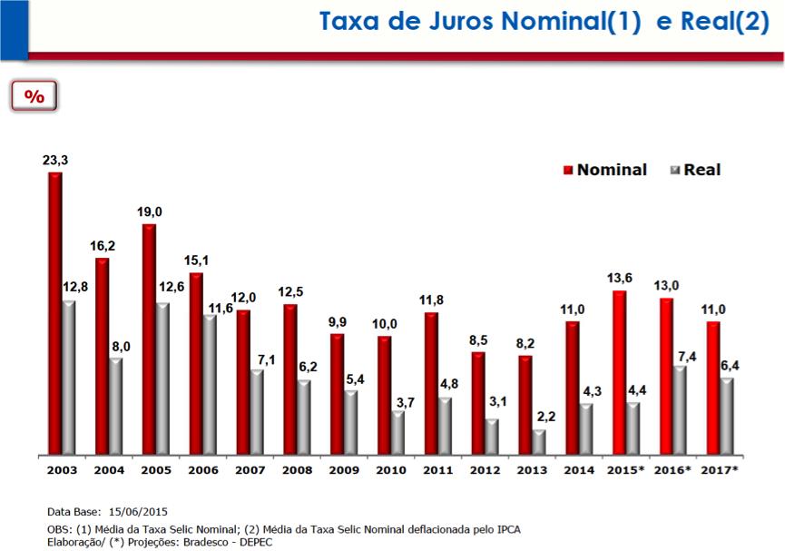 Taxas de Juros Nominal e Real 2003-2017