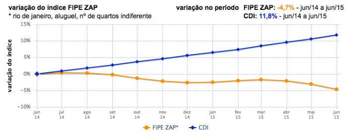 Aluguel FIPE ZAP X CDI jun2014-jun2015