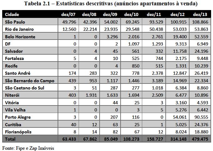 Aptos à venda 2007-2013