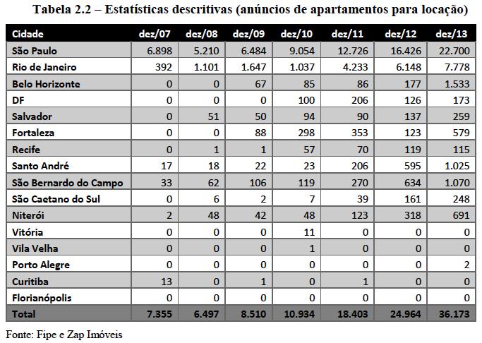 Aptos para locação 2007-2013