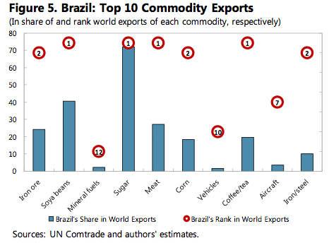 Brazil Top 10 Commodity Exports