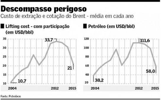 Custo de extração X cotação do petróleo