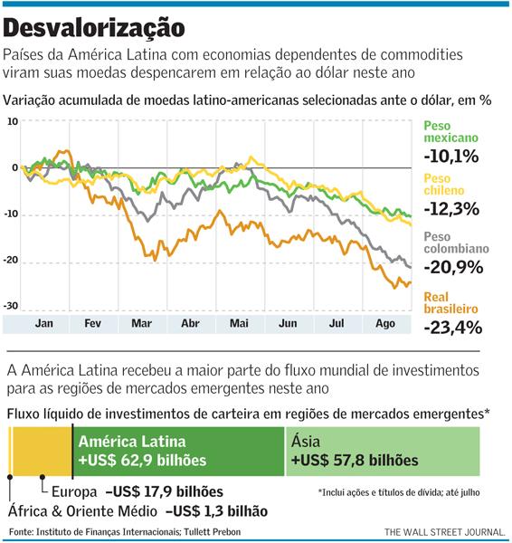 Desvalorização de Moedas na AL
