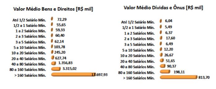 DIRPF 2014-13 - Valor Médio B&D
