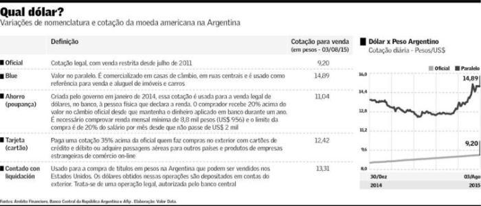Dolarização da Argentina