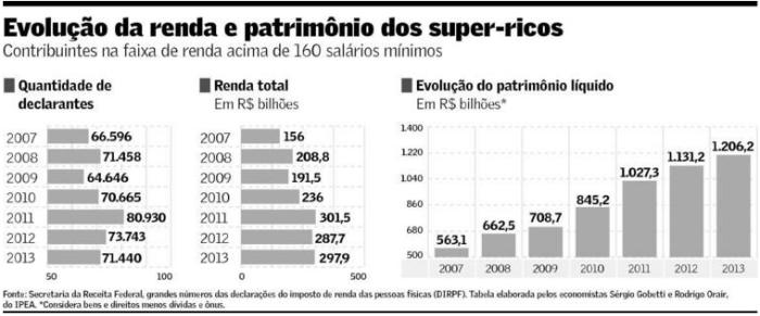 Evolução da Renda e Patrimônio dos Super-Ricos