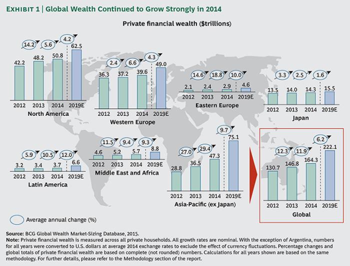 Global-Wealth-2015-ex01-large_tcm80-190140