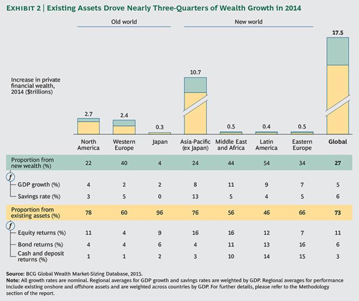 Global-Wealth-2015-ex02-large_tcm80-190146