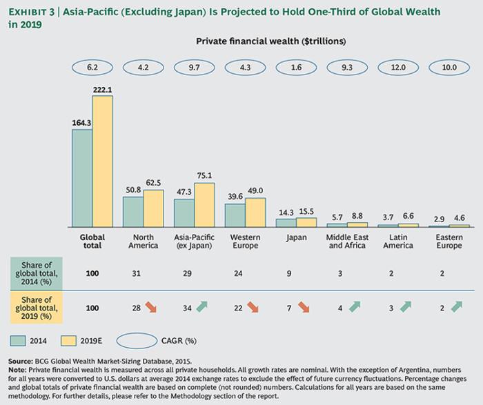 Global-Wealth-2015-ex03-large_tcm80-190149