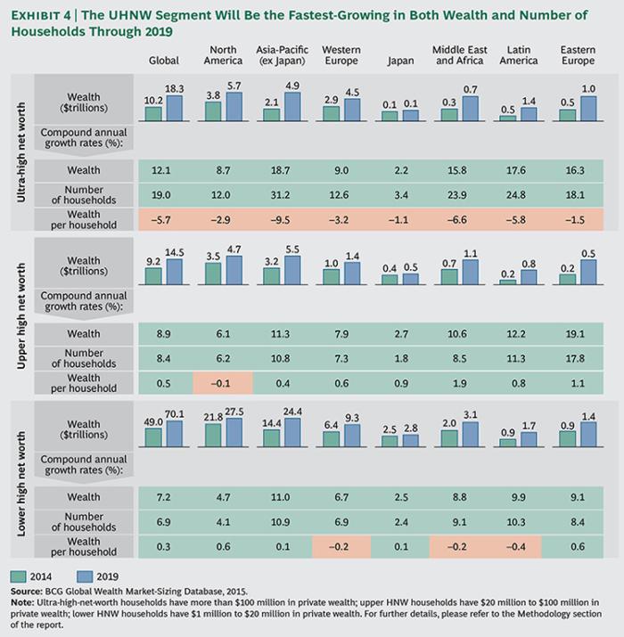 Global-Wealth-2015-ex04-large_tcm80-190152