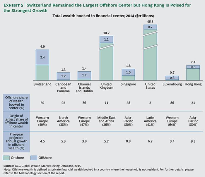 Global-Wealth-2015-ex05-large_tcm80-190588