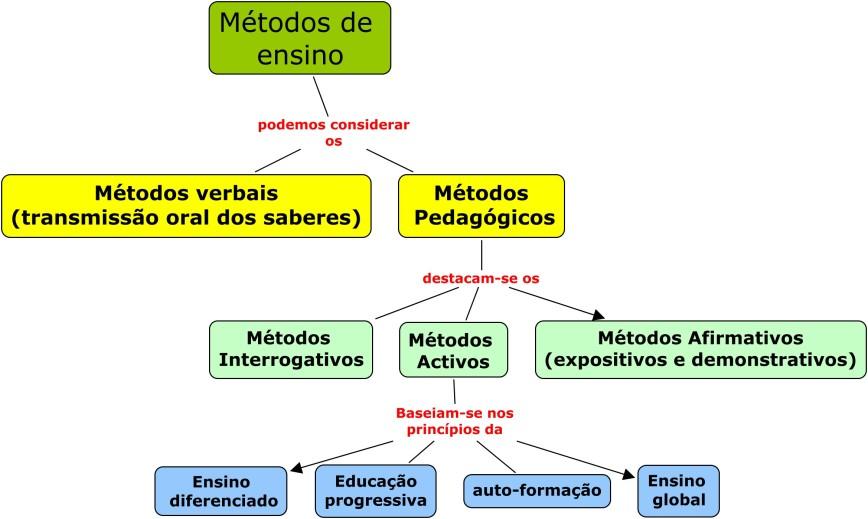 metodos de ensino