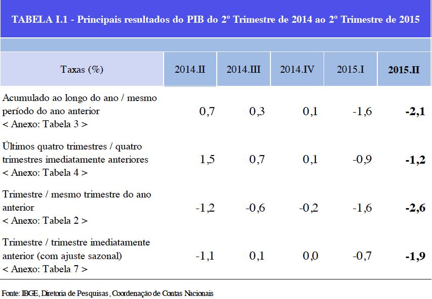 PIB 2 T 2015