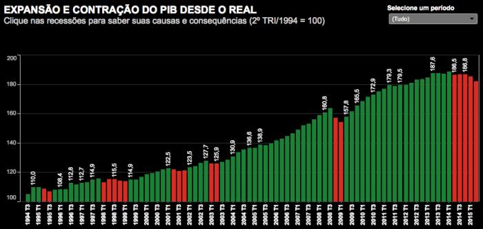 PIB trimestral 1994-2015