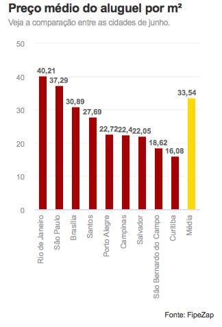 Preço médio do aluguel por m2
