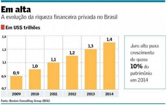 Riqueza Financeira Privada 2009-2014