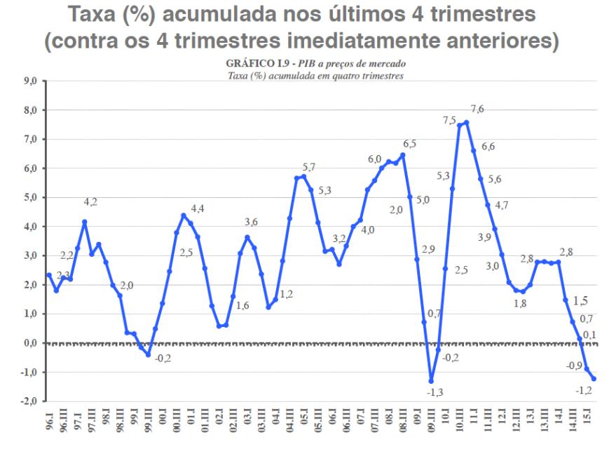 Taxa acumulada 12 meses 2T 2015