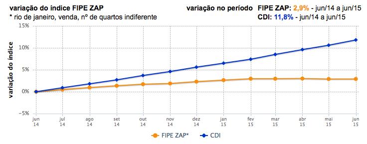 Venda FIPE ZAP X CDI jun2014 - jun2015