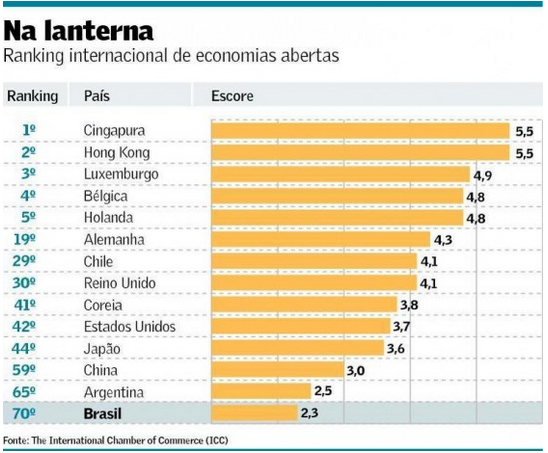 Aberturas de Economias