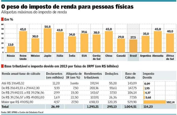 Alíquotas máximas de DIRPF