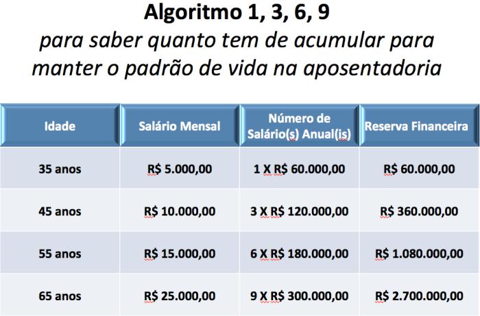 Algoritmo 1-3-6-9