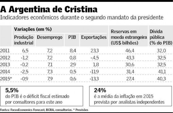 Argentina da Cristina