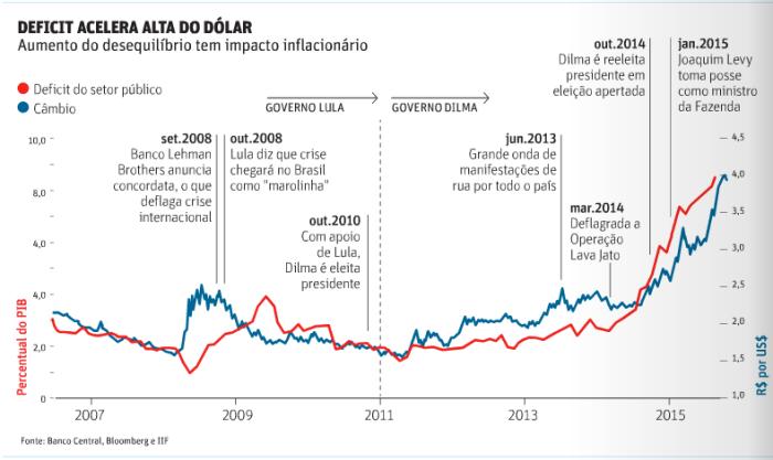 Dólar 2007-2015