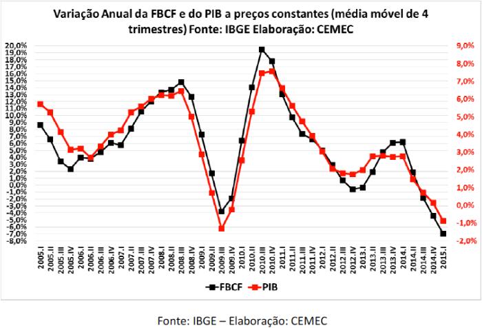 FBCF X PIB 2005-2015