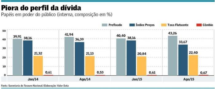 Perfil da Dívida Pública