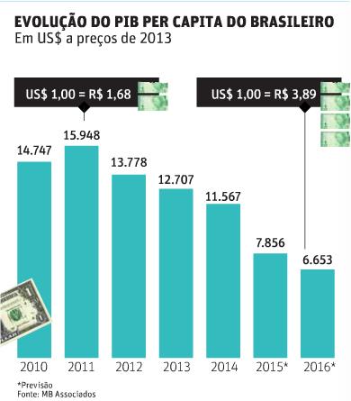 PIB per capita em dólar