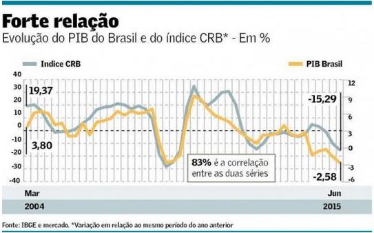 PIB X Índice CRB 2004-2015