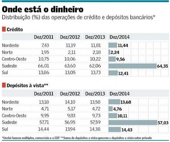 Regionalização do crédito 2011-14