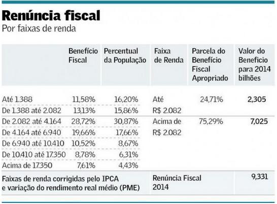 Renúncia Fiscal