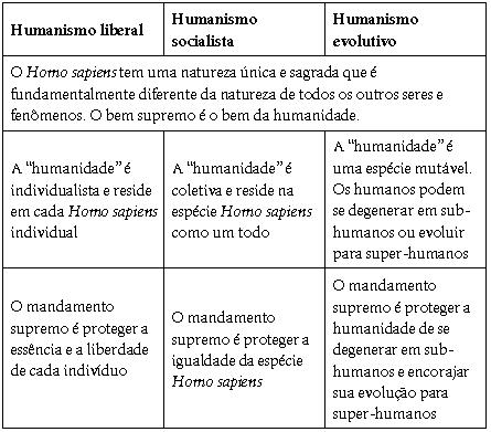 3 Tipos de Humanismos