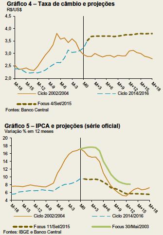 Ciclos de desinflação 2