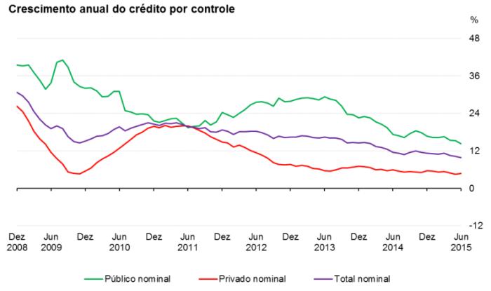 Crescimento anual do crédito por controle 2008-2015