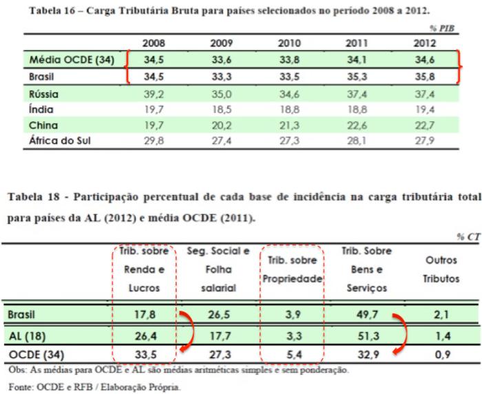 CTB OCDE X BR