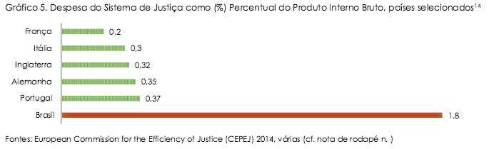 Despesas do Sistema de Justiça
