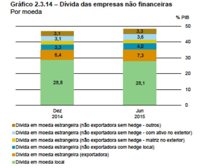 Dívidas PJ por Moeda dez2014-jun2015