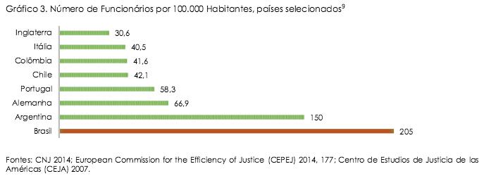 Número de Funcionários do Judiciário
