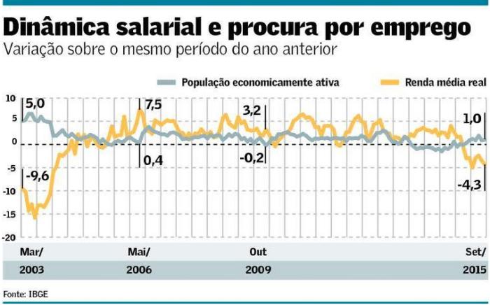 PEA e renda média real